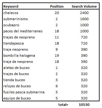 volumen de búsquedas seo