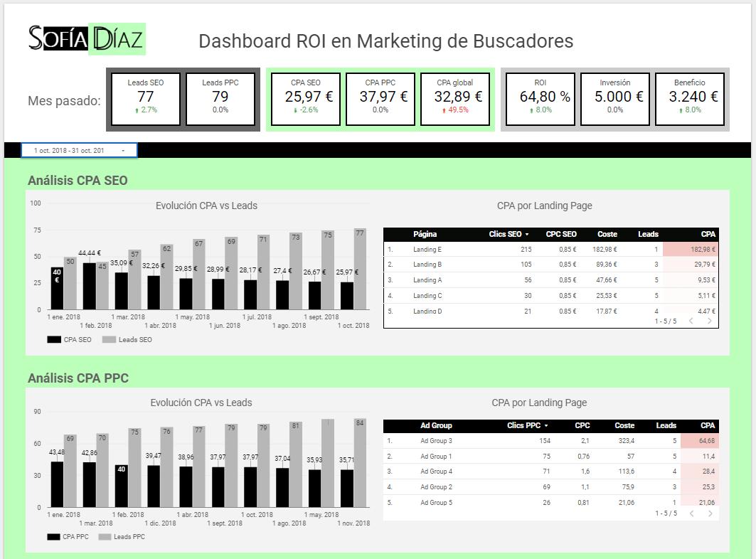 Dashboard rentabilidad marketing digital
